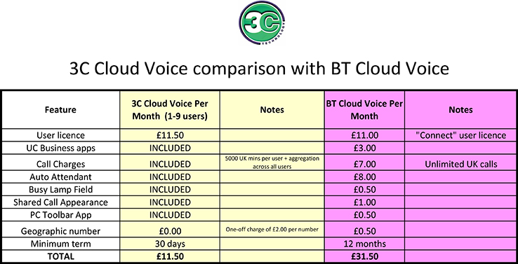 3C Cloud Voice vs BT
